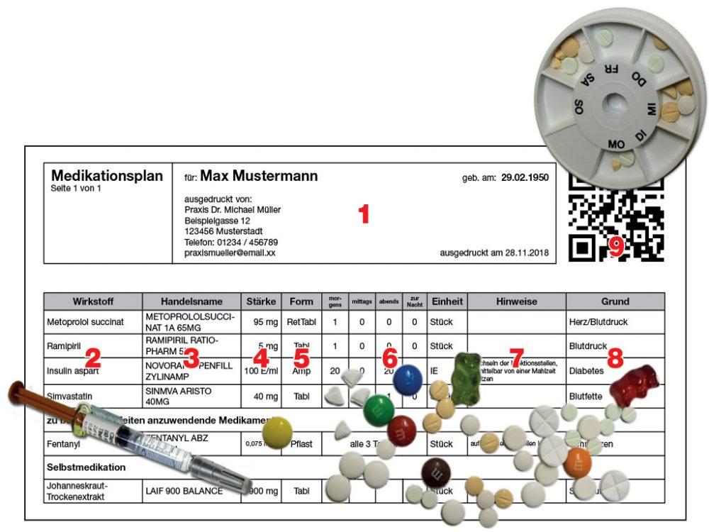 Medikamentenplan